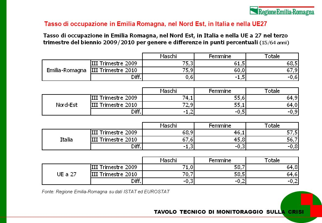 TAVOLO TECNICO DI MONITORAGGIO SULLA CRISI Tasso di occupazione in Emilia Romagna, nel Nord Est, in Italia e nella UE27 Fonte: Regione Emilia-Romagna su dati ISTAT ed EUROSTAT