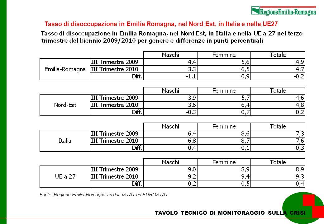 TAVOLO TECNICO DI MONITORAGGIO SULLA CRISI Tasso di disoccupazione in Emilia Romagna, nel Nord Est, in Italia e nella UE27 Fonte: Regione Emilia-Romagna su dati ISTAT ed EUROSTAT