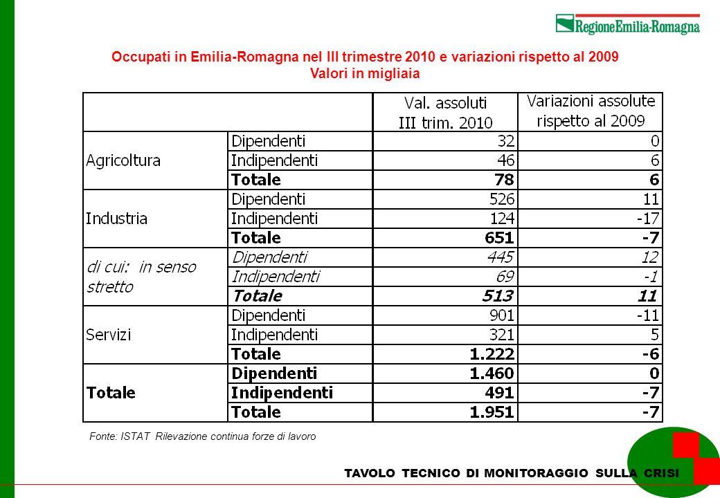 TAVOLO TECNICO DI MONITORAGGIO SULLA CRISI Occupati in Emilia-Romagna nel III trimestre 2010 e variazioni rispetto al 2009 Valori in migliaia Fonte: I
