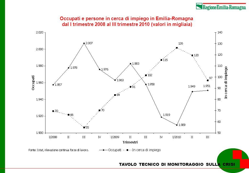 TAVOLO TECNICO DI MONITORAGGIO SULLA CRISI Occupati e persone in cerca di impiego in Emilia-Romagna dal I trimestre 2008 al III trimestre 2010 (valori
