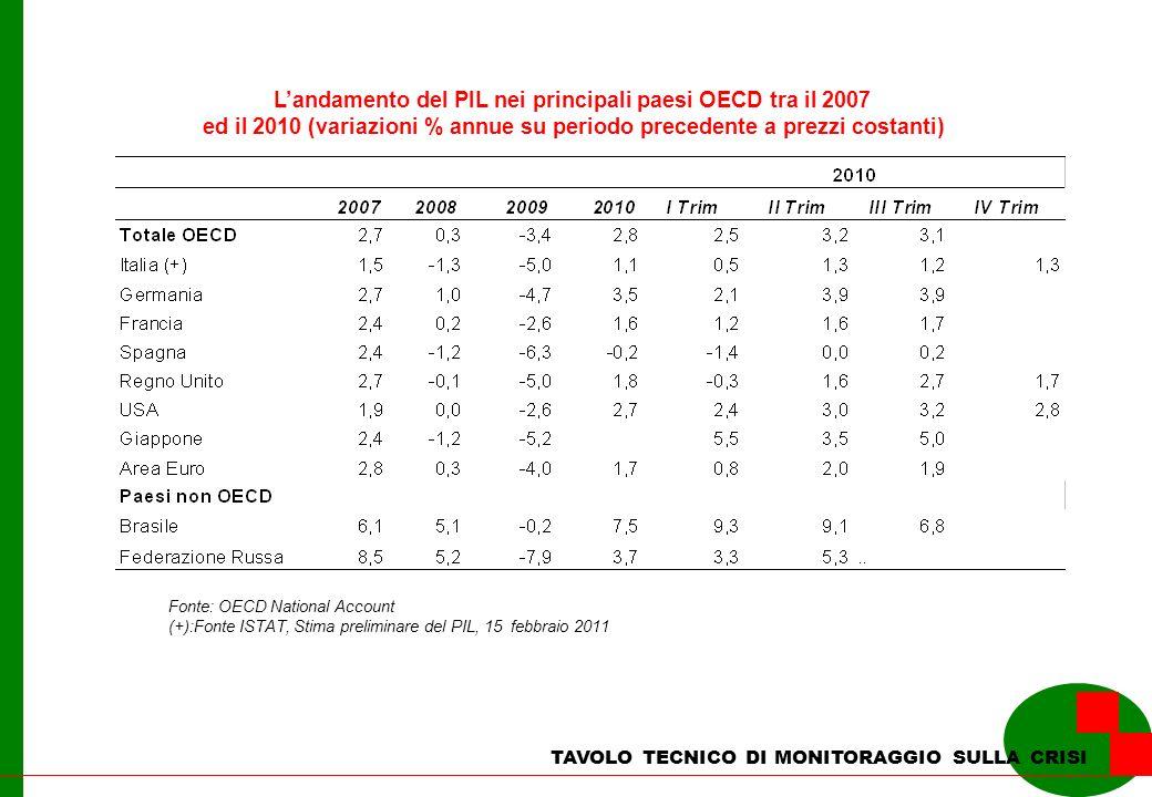 TAVOLO TECNICO DI MONITORAGGIO SULLA CRISI Landamento del PIL nei principali paesi OECD tra il 2007 ed il 2010 (variazioni % annue su periodo precedente a prezzi costanti) Fonte: OECD National Account (+):Fonte ISTAT, Stima preliminare del PIL, 15 febbraio 2011