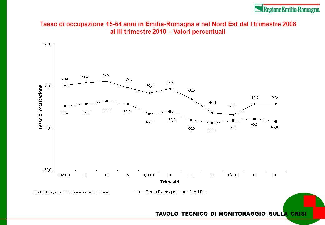 TAVOLO TECNICO DI MONITORAGGIO SULLA CRISI Tasso di occupazione 15-64 anni in Emilia-Romagna e nel Nord Est dal I trimestre 2008 al III trimestre 2010