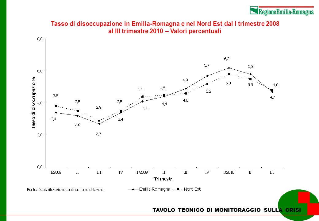 TAVOLO TECNICO DI MONITORAGGIO SULLA CRISI Tasso di disoccupazione in Emilia-Romagna e nel Nord Est dal I trimestre 2008 al III trimestre 2010 – Valori percentuali