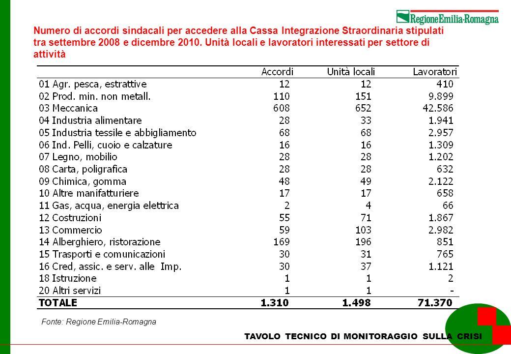 TAVOLO TECNICO DI MONITORAGGIO SULLA CRISI Numero di accordi sindacali per accedere alla Cassa Integrazione Straordinaria stipulati tra settembre 2008 e dicembre 2010.