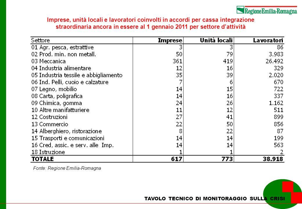 TAVOLO TECNICO DI MONITORAGGIO SULLA CRISI Imprese, unità locali e lavoratori coinvolti in accordi per cassa integrazione straordinaria ancora in essere al 1 gennaio 2011 per settore dattività Fonte: Regione Emilia-Romagna