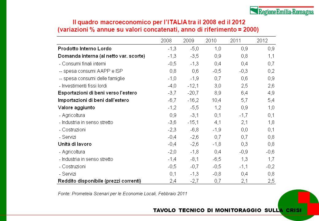 TAVOLO TECNICO DI MONITORAGGIO SULLA CRISI Il quadro macroeconomico per lITALIA tra il 2008 ed il 2012 (variazioni % annue su valori concatenati, anno