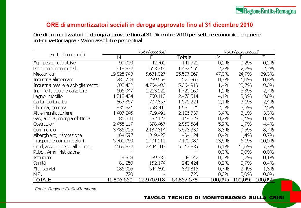 TAVOLO TECNICO DI MONITORAGGIO SULLA CRISI Fonte: Regione Emilia-Romagna ORE di ammortizzatori sociali in deroga approvate fino al 31 dicembre 2010