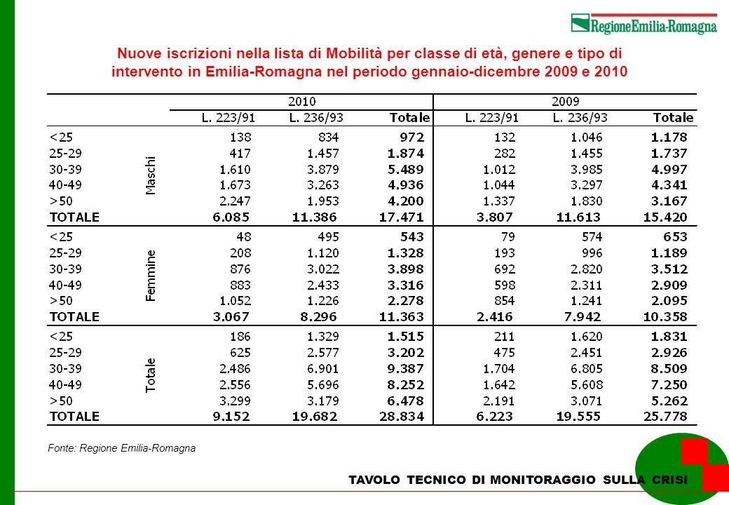 TAVOLO TECNICO DI MONITORAGGIO SULLA CRISI Nuove iscrizioni nella lista di Mobilità per classe di età, genere e tipo di intervento in Emilia-Romagna nel periodo gennaio-dicembre 2009 e 2010 Fonte: Regione Emilia-Romagna