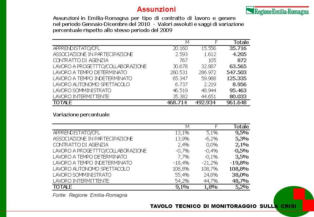 TAVOLO TECNICO DI MONITORAGGIO SULLA CRISI Assunzioni Fonte: Regione Emilia-Romagna