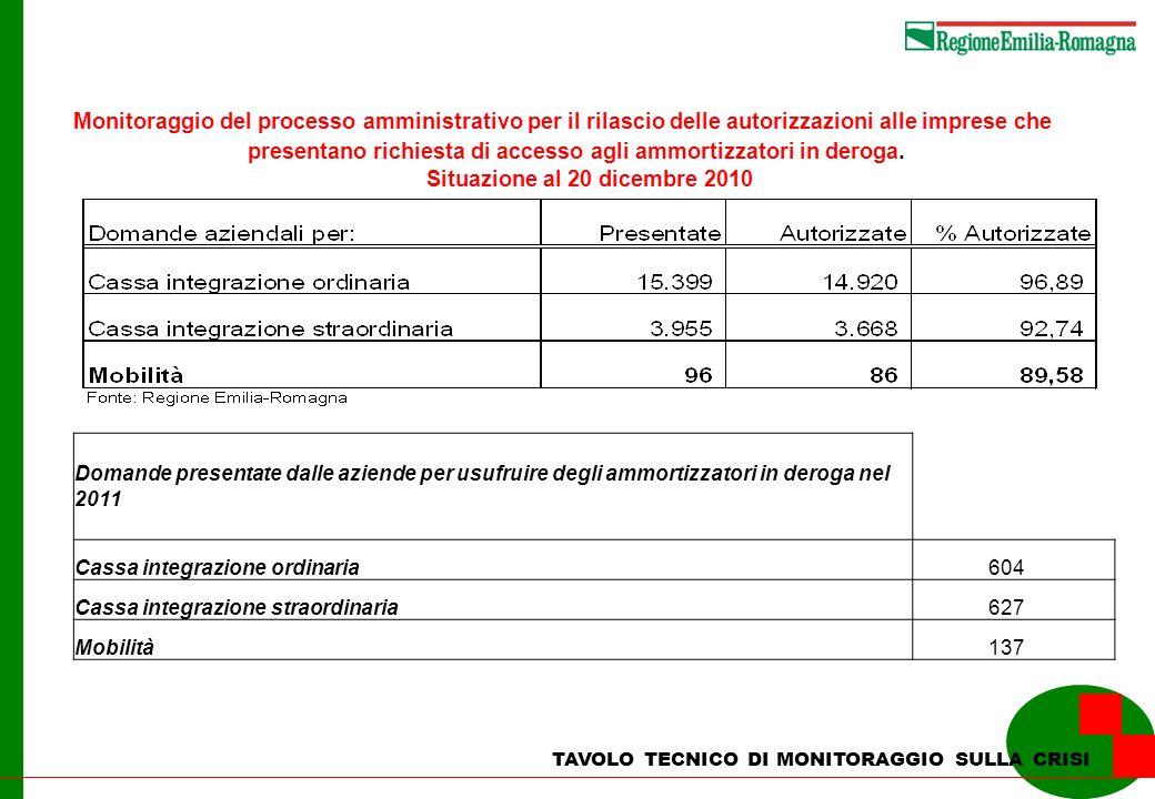TAVOLO TECNICO DI MONITORAGGIO SULLA CRISI Monitoraggio del processo amministrativo per il rilascio delle autorizzazioni alle imprese che presentano richiesta di accesso agli ammortizzatori in deroga.
