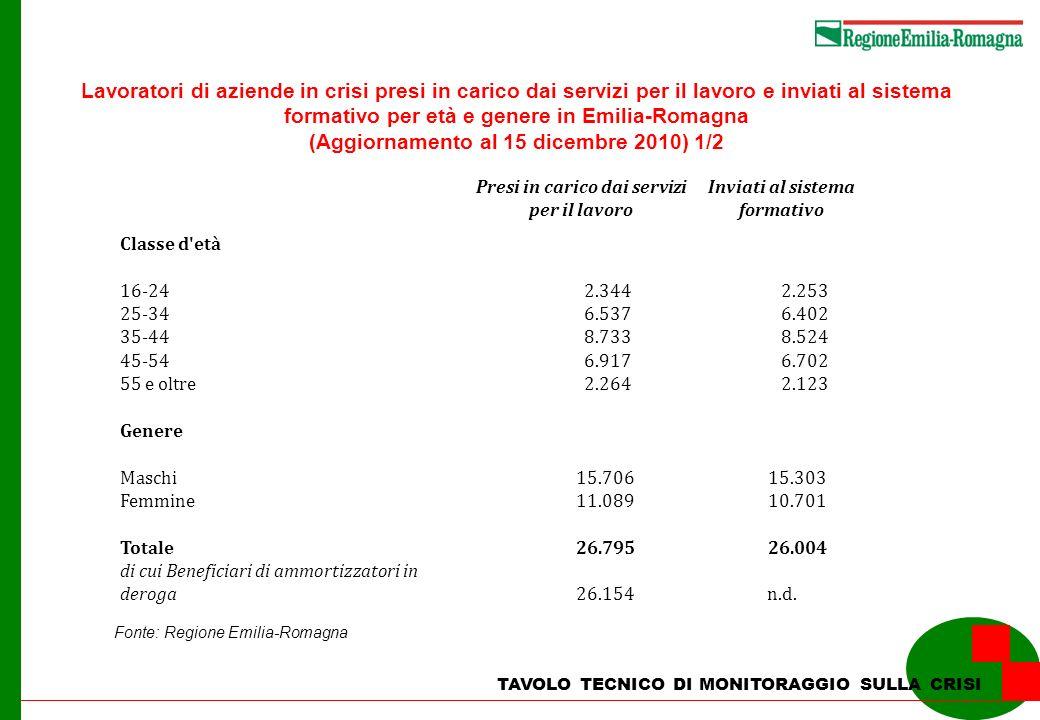 TAVOLO TECNICO DI MONITORAGGIO SULLA CRISI Lavoratori di aziende in crisi presi in carico dai servizi per il lavoro e inviati al sistema formativo per età e genere in Emilia-Romagna (Aggiornamento al 15 dicembre 2010) 1/2 Fonte: Regione Emilia-Romagna Presi in carico dai servizi per il lavoro Inviati al sistema formativo Classe d età 16-24 2.344 2.253 25-34 6.537 6.402 35-44 8.733 8.524 45-54 6.917 6.702 55 e oltre 2.264 2.123 Genere Maschi 15.706 15.303 Femmine 11.089 10.701 Totale 26.795 26.004 di cui Beneficiari di ammortizzatori in deroga 26.154n.d.