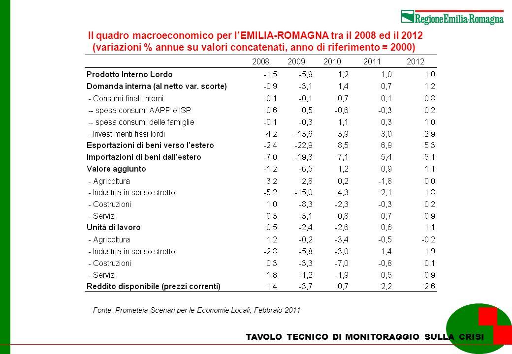 TAVOLO TECNICO DI MONITORAGGIO SULLA CRISI Il quadro macroeconomico per lEMILIA-ROMAGNA tra il 2008 ed il 2012 (variazioni % annue su valori concatena