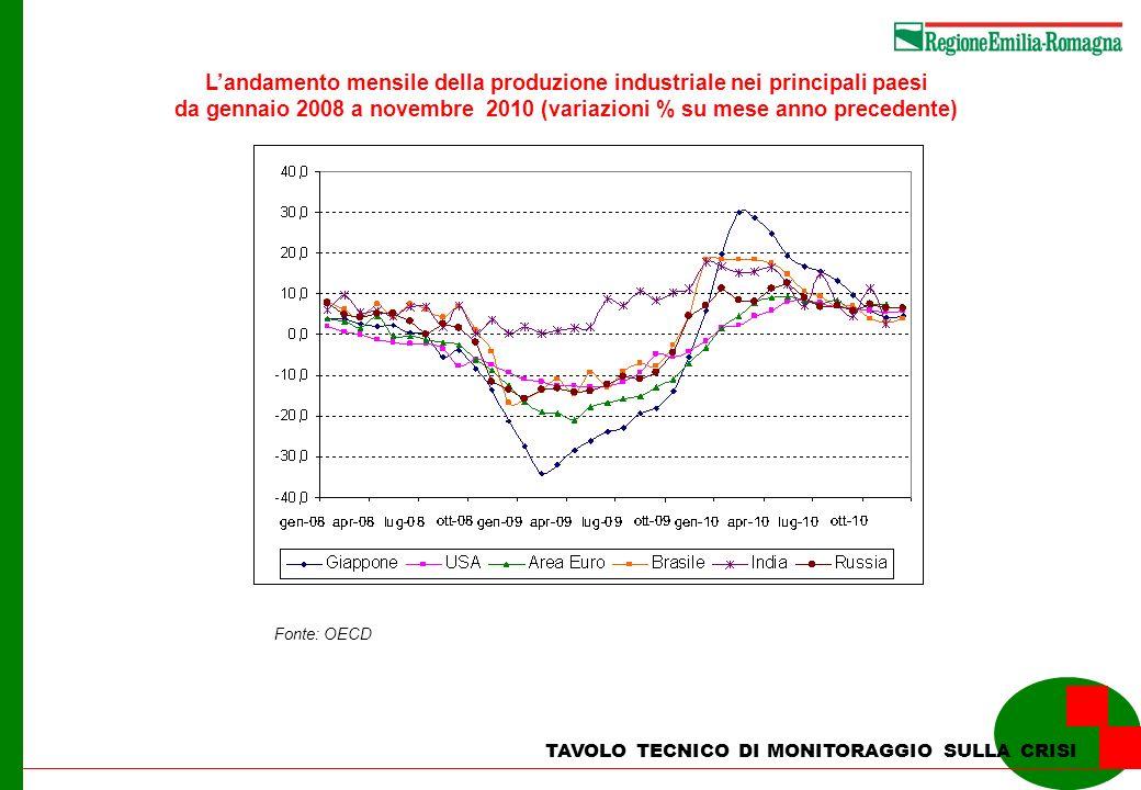TAVOLO TECNICO DI MONITORAGGIO SULLA CRISI Landamento mensile della produzione industriale nei principali paesi da gennaio 2008 a novembre 2010 (varia
