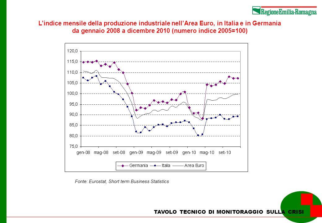 TAVOLO TECNICO DI MONITORAGGIO SULLA CRISI Lindice mensile della produzione industriale nellArea Euro, in Italia e in Germania da gennaio 2008 a dicembre 2010 (numero indice 2005=100) Fonte: Eurostat, Short term Business Statistics