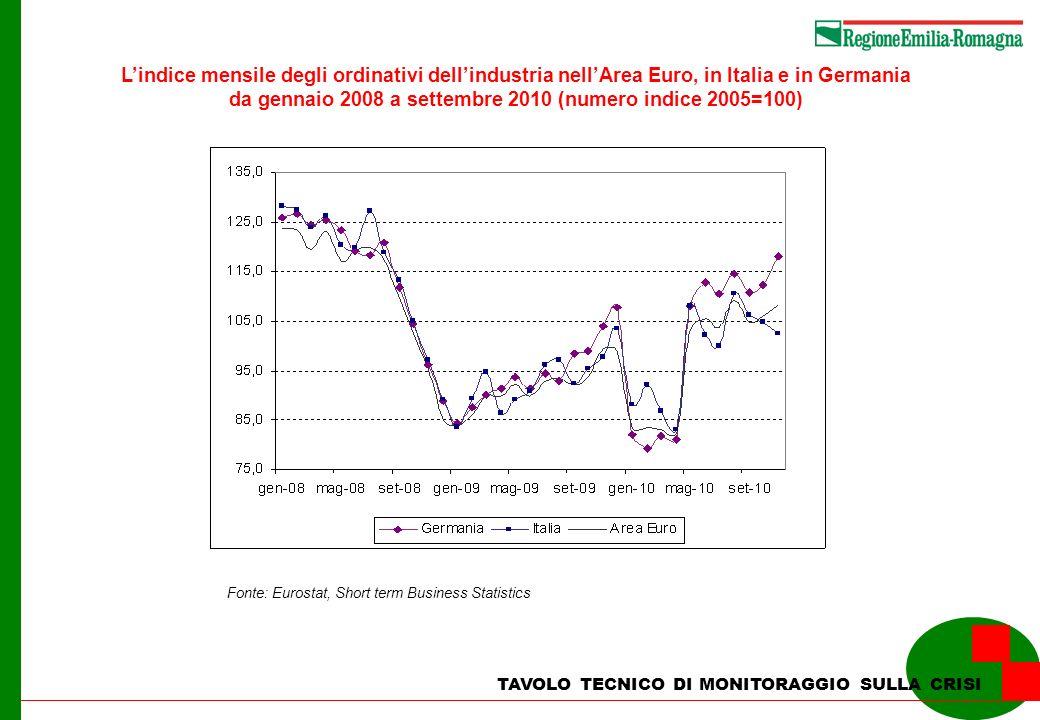 TAVOLO TECNICO DI MONITORAGGIO SULLA CRISI Landamento trimestrale del grado di utilizzo degli impianti (Valori %, scala sx) e della durata della produzione assicurata (mesi, scala dx) Fonte: Istat, ISAE