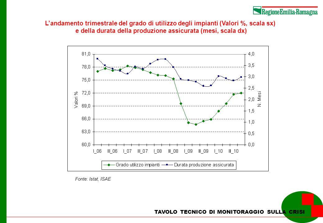 TAVOLO TECNICO DI MONITORAGGIO SULLA CRISI Landamento trimestrale del grado di utilizzo degli impianti (Valori %, scala sx) e della durata della produ