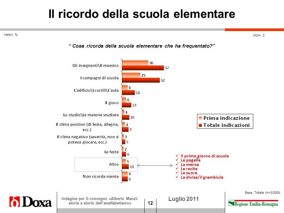 12 Luglio 2011 Indagine per il convegno «Alberto Manzi: storia e storie dellanalfabetismo» Dom.