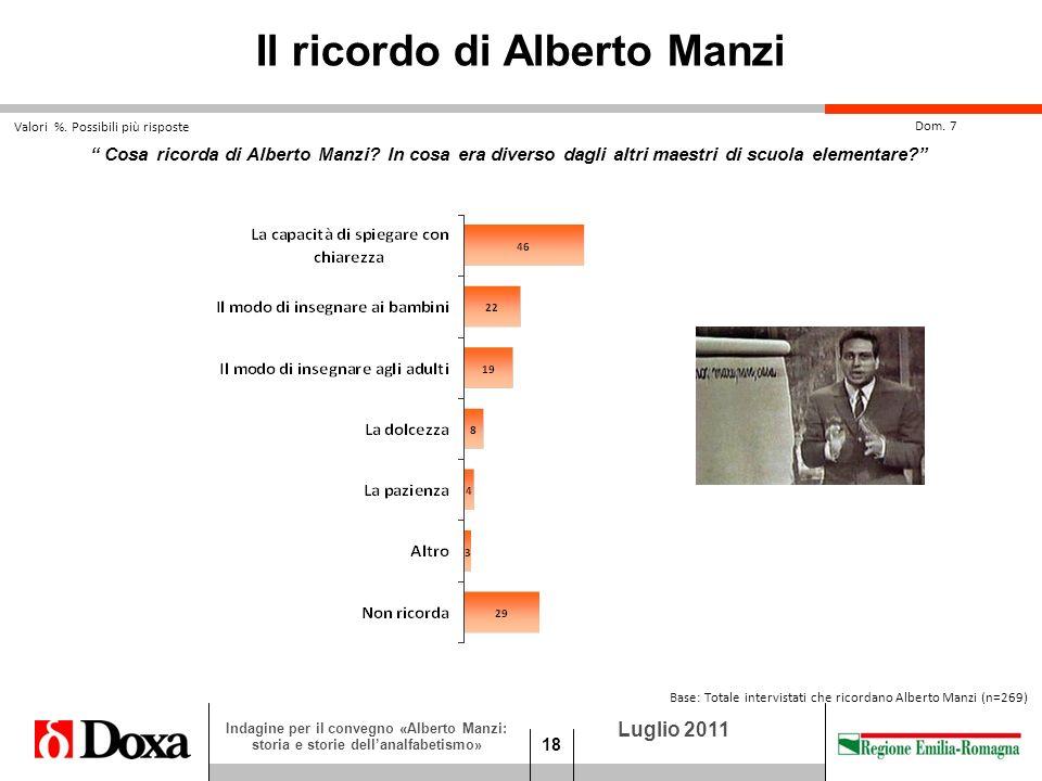 18 Luglio 2011 Indagine per il convegno «Alberto Manzi: storia e storie dellanalfabetismo» Cosa ricorda di Alberto Manzi.