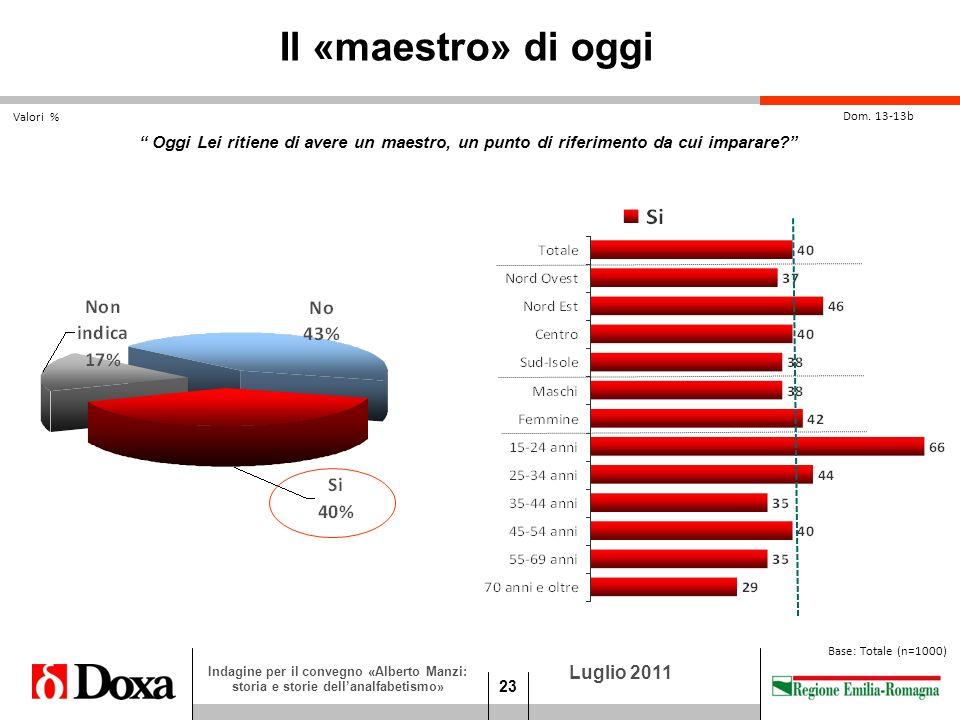 23 Luglio 2011 Indagine per il convegno «Alberto Manzi: storia e storie dellanalfabetismo» Valori % Base: Totale (n=1000) Il «maestro» di oggi Dom.