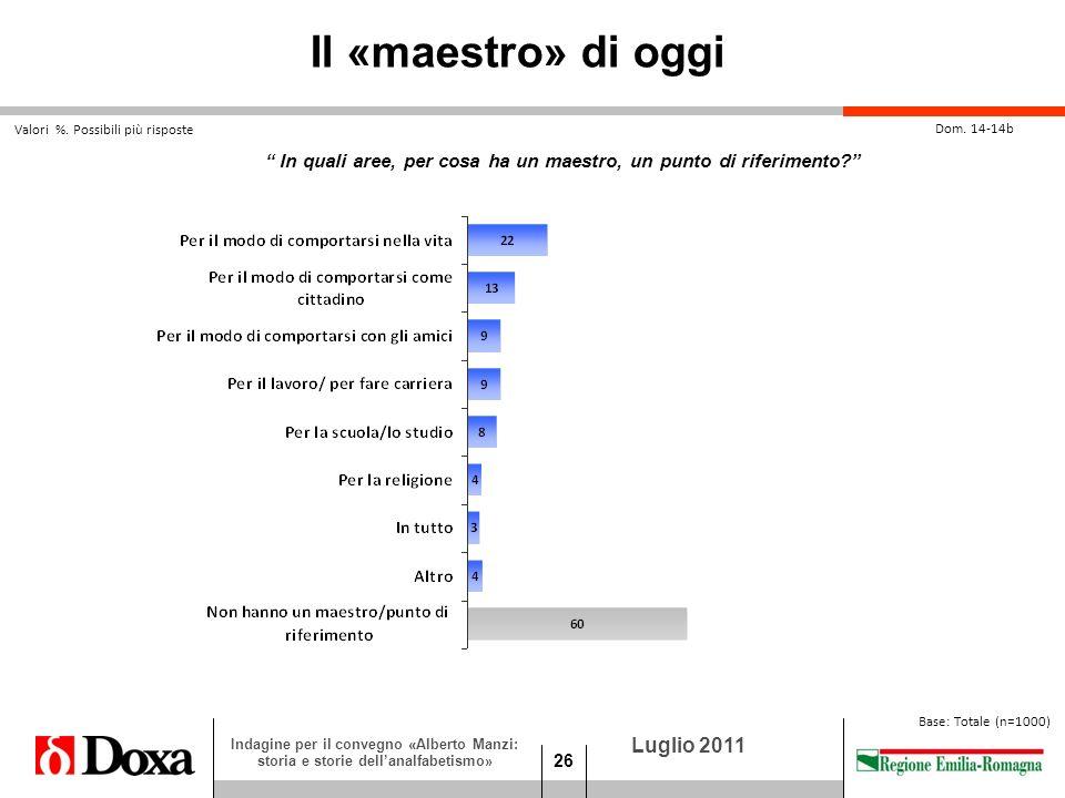 26 Luglio 2011 Indagine per il convegno «Alberto Manzi: storia e storie dellanalfabetismo» Dom.