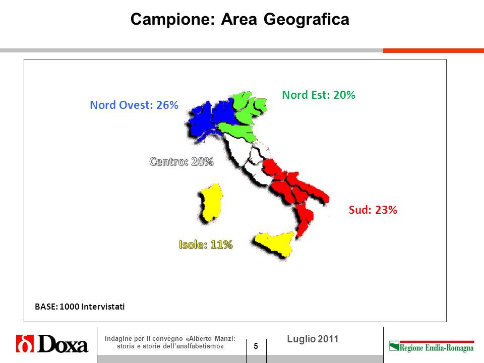 5 Luglio 2011 Indagine per il convegno «Alberto Manzi: storia e storie dellanalfabetismo» BASE: 1000 Intervistati Campione: Area Geografica Nord Ovest: 26% Nord Est: 20% Sud: 23%