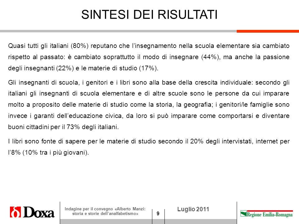 9 Luglio 2011 Indagine per il convegno «Alberto Manzi: storia e storie dellanalfabetismo» SINTESI DEI RISULTATI Quasi tutti gli italiani (80%) reputano che linsegnamento nella scuola elementare sia cambiato rispetto al passato: è cambiato soprattutto il modo di insegnare (44%), ma anche la passione degli insegnanti (22%) e le materie di studio (17%).