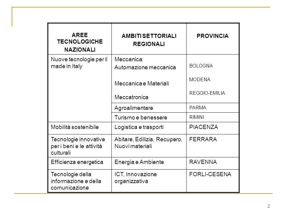 2 AREE TECNOLOGICHE NAZIONALI AMBITI SETTORIALI REGIONALI PROVINCIA Nuove tecnologie per il made in Italy Meccanica: Automazione meccanica Meccanica e Materiali Meccatronica BOLOGNA MODENA REGGIO-EMILIA Agroalimentare PARMA Turismo e benessere RIMINI Mobilità sostenibileLogistica e trasportiPIACENZA Tecnologie innovative per i beni e le attività culturali Abitare, Edilizia, Recupero, Nuovi materiali FERRARA Efficienza energeticaEnergia e AmbienteRAVENNA Tecnologie della informazione e della comunicazione ICT, Innovazione organizzativa FORLI-CESENA