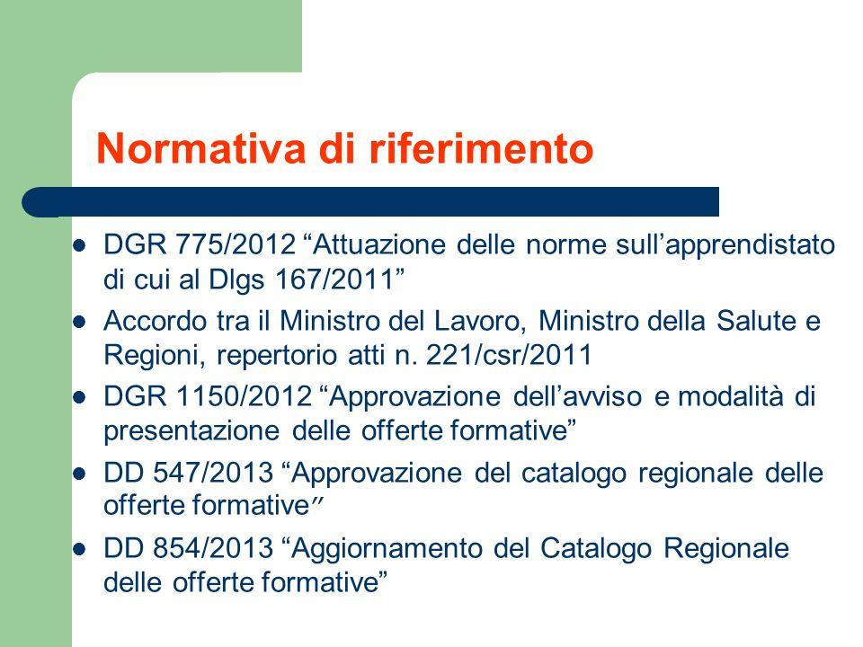 Normativa di riferimento DGR 775/2012 Attuazione delle norme sullapprendistato di cui al Dlgs 167/2011 Accordo tra il Ministro del Lavoro, Ministro de