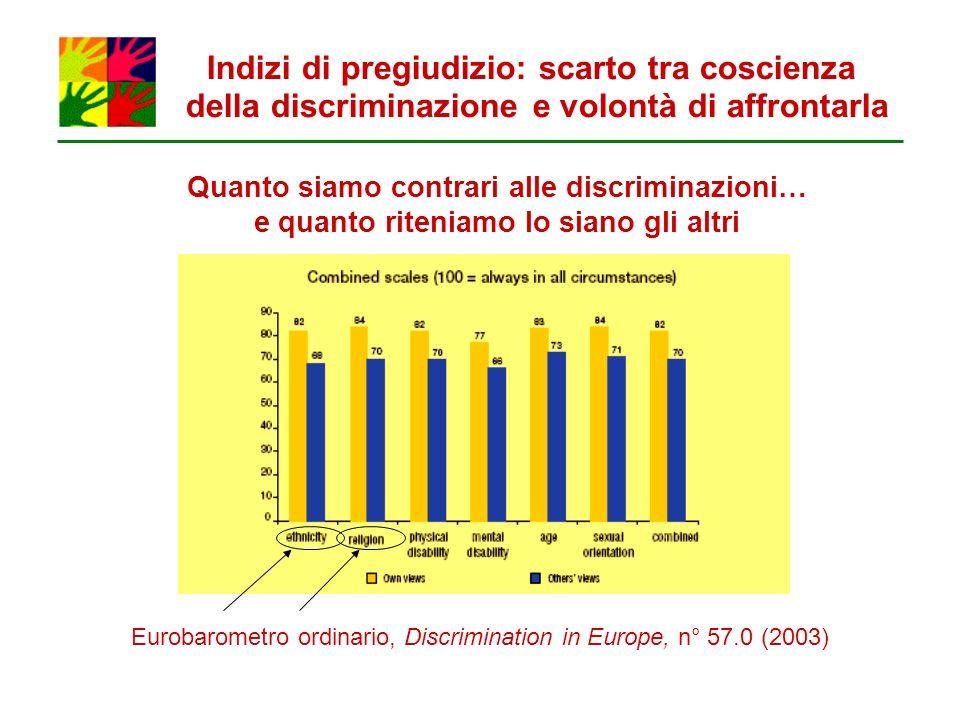 Quanto siamo contrari alle discriminazioni… e quanto riteniamo lo siano gli altri Eurobarometro ordinario, Discrimination in Europe, n° 57.0 (2003) In