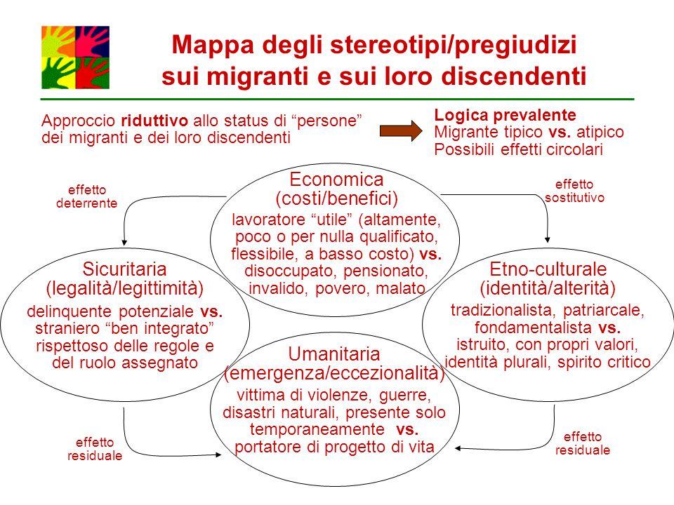 Mappa degli stereotipi/pregiudizi sui migranti e sui loro discendenti Approccio riduttivo allo status di persone dei migranti e dei loro discendenti L