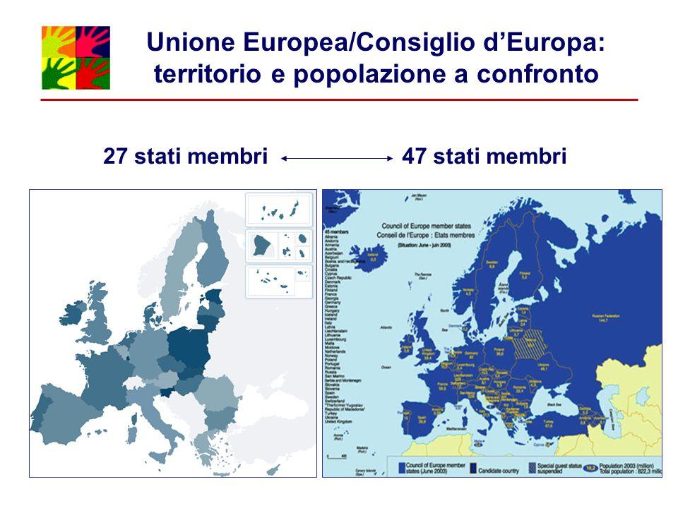 Unione Europea/Consiglio dEuropa: territorio e popolazione a confronto 27 stati membri47 stati membri