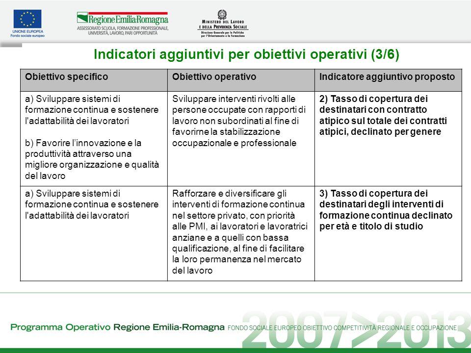 Indicatori aggiuntivi per obiettivi operativi (3/6) Obiettivo specificoObiettivo operativoIndicatore aggiuntivo proposto a) Sviluppare sistemi di form