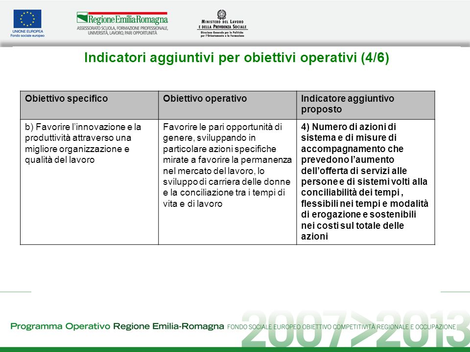 Indicatori aggiuntivi per obiettivi operativi (5/6) Obiettivo specificoObiettivo operativoIndicatore aggiuntivo proposto c) Sviluppare politiche e servizi per lanticipazione e gestione dei cambiamenti, promuovere la competitività e limprenditorialità Accompagnare i percorsi di innovazione nei processi produttivi e nelle strategie di mercato delle imprese, elementi chiave per accrescere la competitività del sistema economico regionale, in particolare attraverso interventi per accrescere le competenze delle figure decisionali delle imprese, in coerenza con le finalità e le priorità individuate all interno del Patto per la qualità dello sviluppo, la competitività, la sostenibilità ambientale e la coesione sociale in Emilia- Romagna 5) Numero di imprese coinvolte dagli interventi finalizzati allimprenditorialità innovativa sul totale delle imprese coinvolte in interventi dellobiettivo specifico
