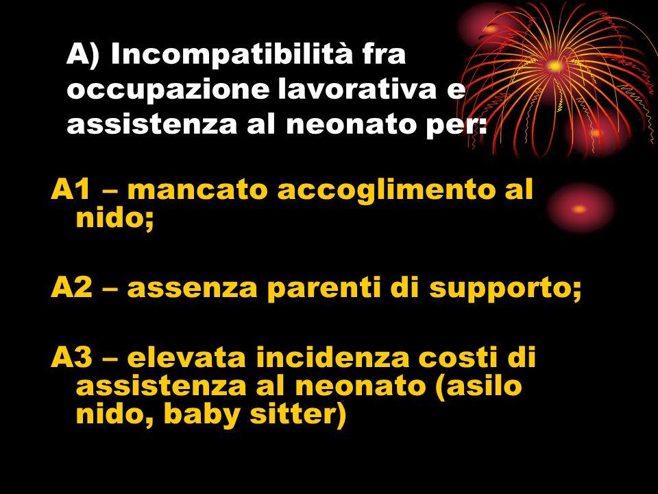A) Incompatibilità fra occupazione lavorativa e assistenza al neonato per: A1 – mancato accoglimento al nido; A2 – assenza parenti di supporto; A3 – elevata incidenza costi di assistenza al neonato (asilo nido, baby sitter)