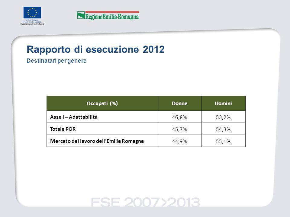 Rapporto di esecuzione 2012 Destinatari per genere Occupati (%)DonneUomini Asse I – Adattabilità46,8%53,2% Totale POR45,7%54,3% Mercato del lavoro dellEmilia Romagna44,9%55,1%