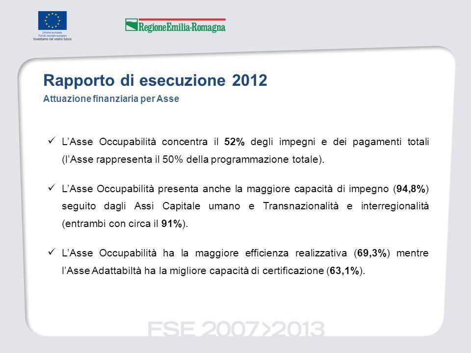 Attuazione finanziaria per Asse LAsse Occupabilità concentra il 52% degli impegni e dei pagamenti totali (lAsse rappresenta il 50% della programmazione totale).