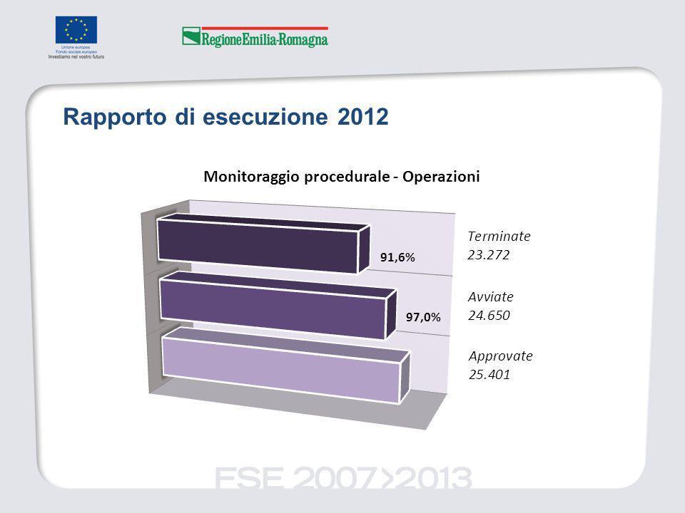 Rapporto di esecuzione 2012