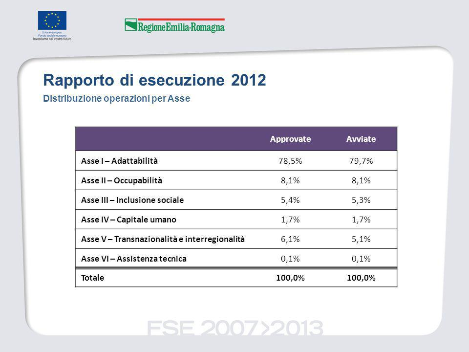 Distribuzione operazioni per Asse ApprovateAvviate Asse I – Adattabilità78,5%79,7% Asse II – Occupabilità8,1% Asse III – Inclusione sociale5,4%5,3% Asse IV – Capitale umano1,7% Asse V – Transnazionalità e interregionalità6,1%5,1% Asse VI – Assistenza tecnica0,1% Totale100,0%