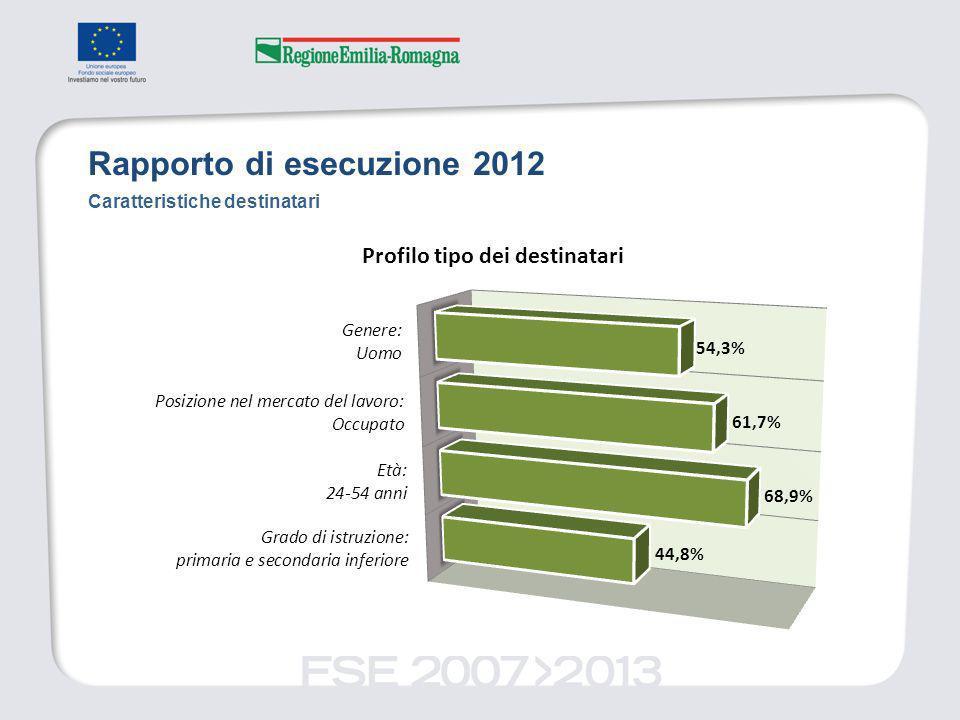 Rapporto di esecuzione 2012 Caratteristiche destinatari