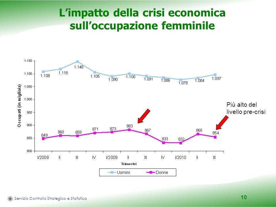 Servizio Controllo Strategico e Statistica 10 Limpatto della crisi economica sulloccupazione femminile Più alto del livello pre-crisi