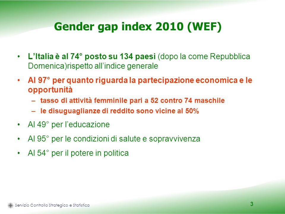 Servizio Controllo Strategico e Statistica 3 Gender gap index 2010 (WEF) LItalia è al 74° posto su 134 paesi (dopo la come Repubblica Domenica)rispett