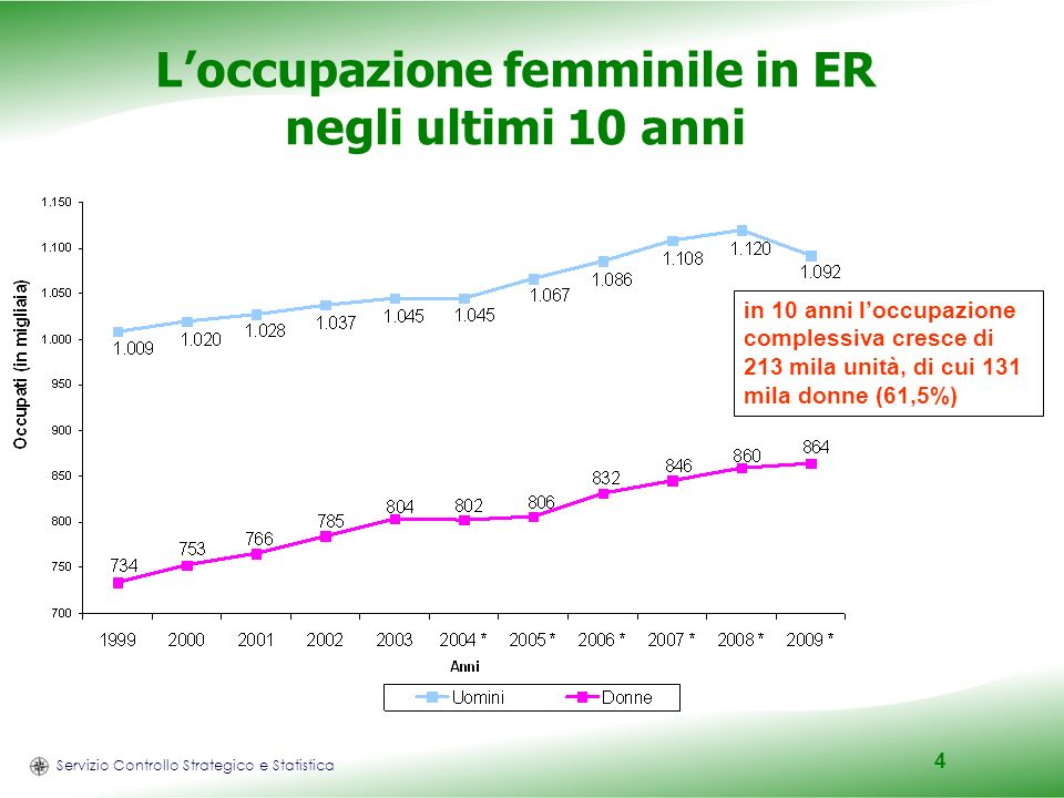 Servizio Controllo Strategico e Statistica 4 Loccupazione femminile in ER negli ultimi 10 anni in 10 anni loccupazione complessiva cresce di 213 mila