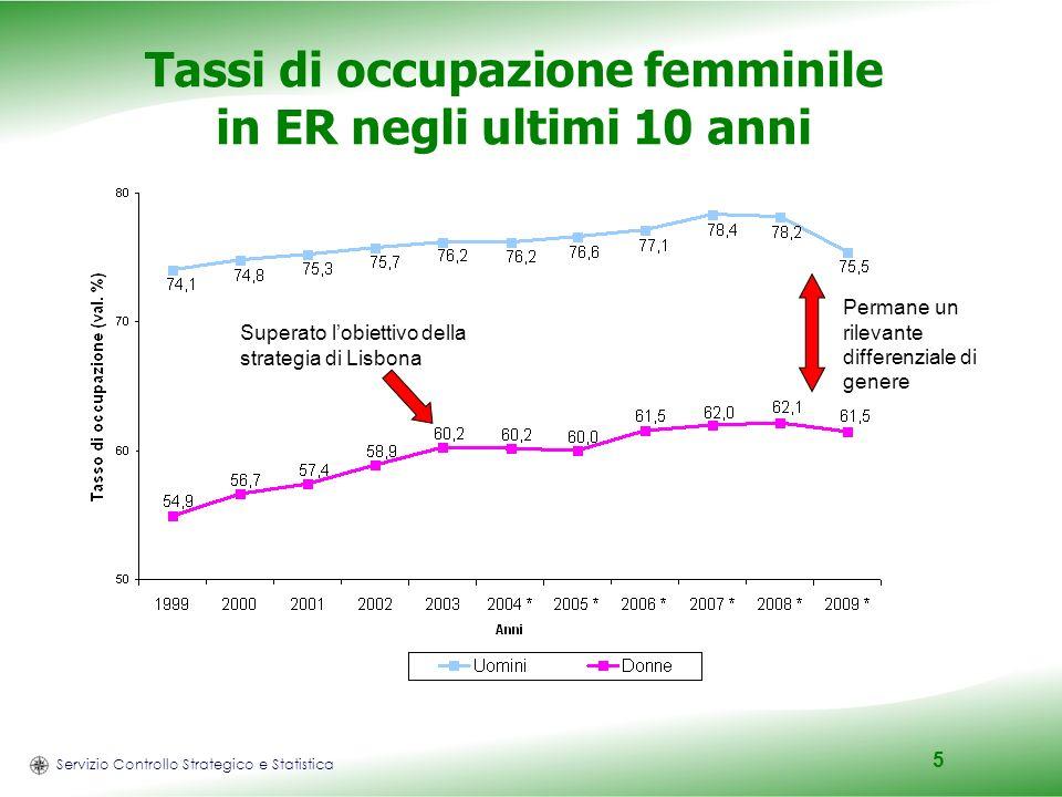 Servizio Controllo Strategico e Statistica 5 Tassi di occupazione femminile in ER negli ultimi 10 anni Superato lobiettivo della strategia di Lisbona