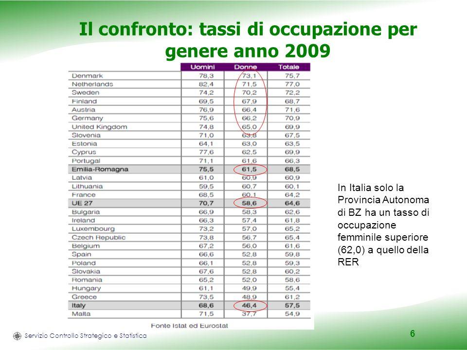 Servizio Controllo Strategico e Statistica 6 Il confronto: tassi di occupazione per genere anno 2009 In Italia solo la Provincia Autonoma di BZ ha un