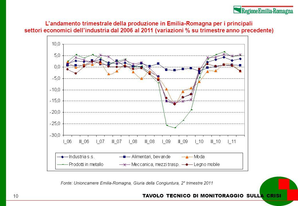 10 TAVOLO TECNICO DI MONITORAGGIO SULLA CRISI Landamento trimestrale della produzione in Emilia-Romagna per i principali settori economici dellindustria dal 2006 al 2011 (variazioni % su trimestre anno precedente) Fonte: Unioncamere Emilia-Romagna, Giuria della Congiuntura, 2° trimestre 2011