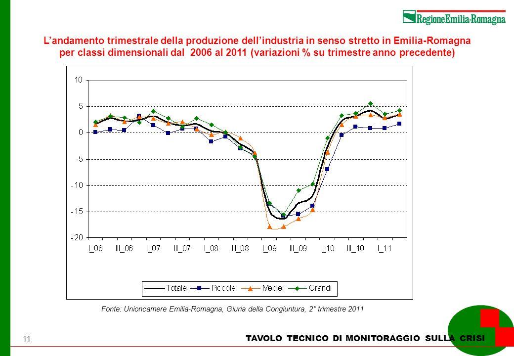 11 TAVOLO TECNICO DI MONITORAGGIO SULLA CRISI Landamento trimestrale della produzione dellindustria in senso stretto in Emilia-Romagna per classi dime