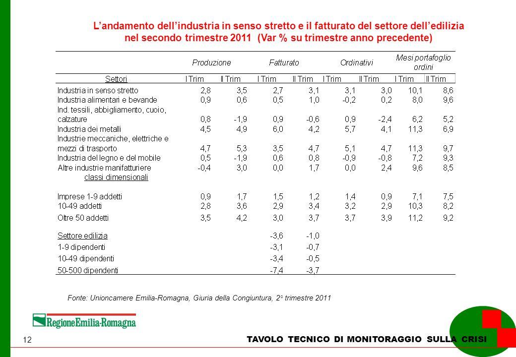 12 TAVOLO TECNICO DI MONITORAGGIO SULLA CRISI Landamento dellindustria in senso stretto e il fatturato del settore delledilizia nel secondo trimestre 2011 (Var % su trimestre anno precedente) Fonte: Unioncamere Emilia-Romagna, Giuria della Congiuntura, 2° trimestre 2011