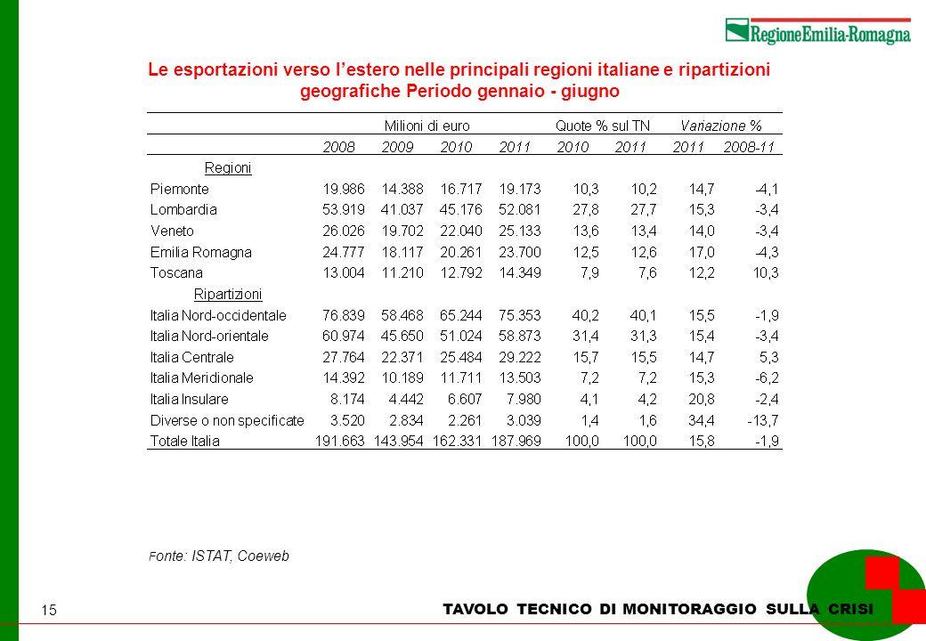 15 Le esportazioni verso lestero nelle principali regioni italiane e ripartizioni geografiche Periodo gennaio - giugno F onte: ISTAT, Coeweb TAVOLO TECNICO DI MONITORAGGIO SULLA CRISI