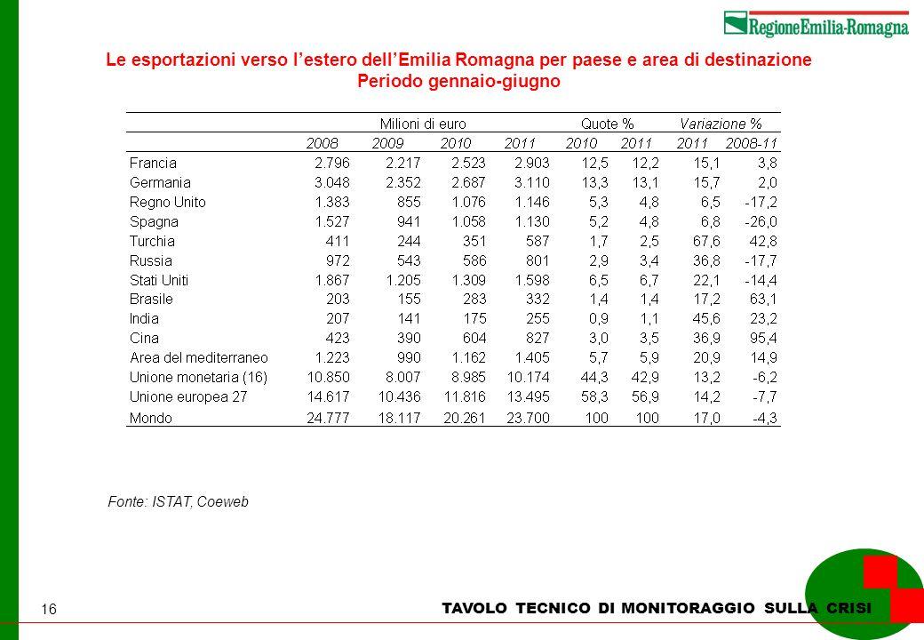 16 Fonte: ISTAT, Coeweb Le esportazioni verso lestero dellEmilia Romagna per paese e area di destinazione Periodo gennaio-giugno TAVOLO TECNICO DI MONITORAGGIO SULLA CRISI