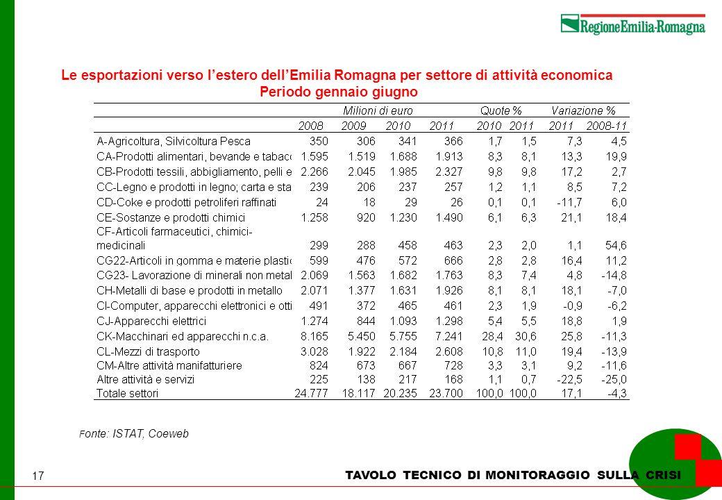 17 TAVOLO TECNICO DI MONITORAGGIO SULLA CRISI Le esportazioni verso lestero dellEmilia Romagna per settore di attività economica Periodo gennaio giugno F onte: ISTAT, Coeweb